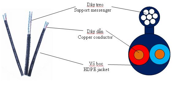 Cấu trúc dây điện thoại 1 đôi 2 lõi ngoài trời
