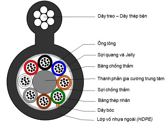 Cáp quang treo 128Fo (128 Fo, 128 sợi, 128 core, 128 lõi)