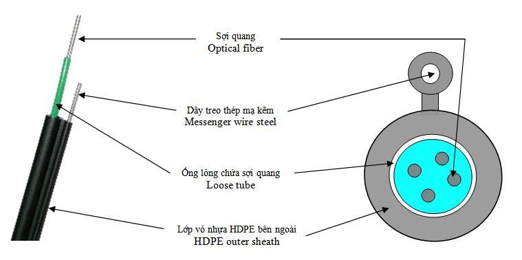 Cáp quang treo 16Fo, 16 sợi, 16 core, 16 lõi